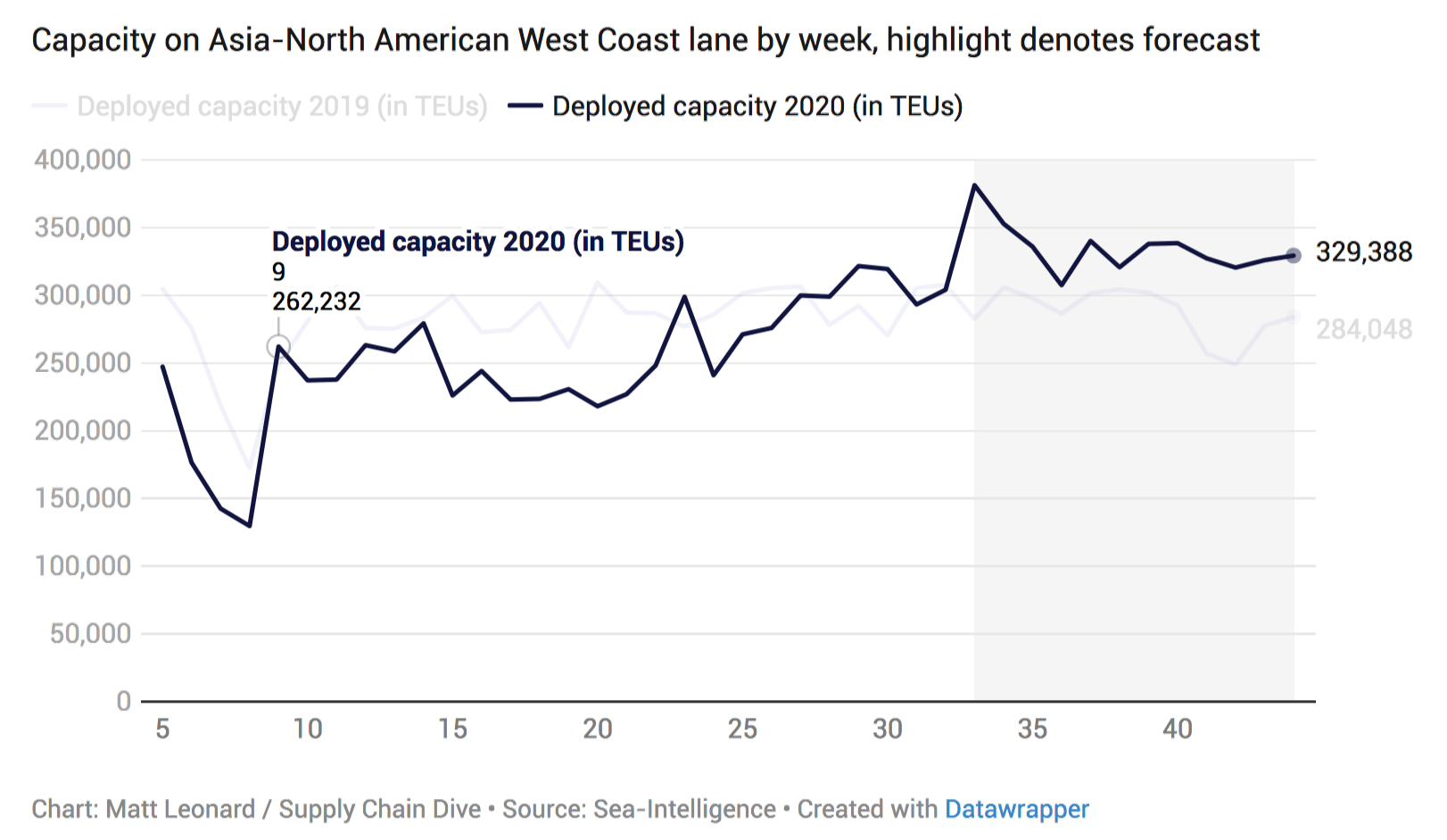 Năng lực chuyên chở tại bờ Tây Châu Á-Bắc Mỹ đang tăng lên trông thấy trong thời gian giữa năm 2020